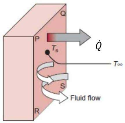 conduction and fluid motion . Two modes: forced or natural The rate of heat transfer (Newton's