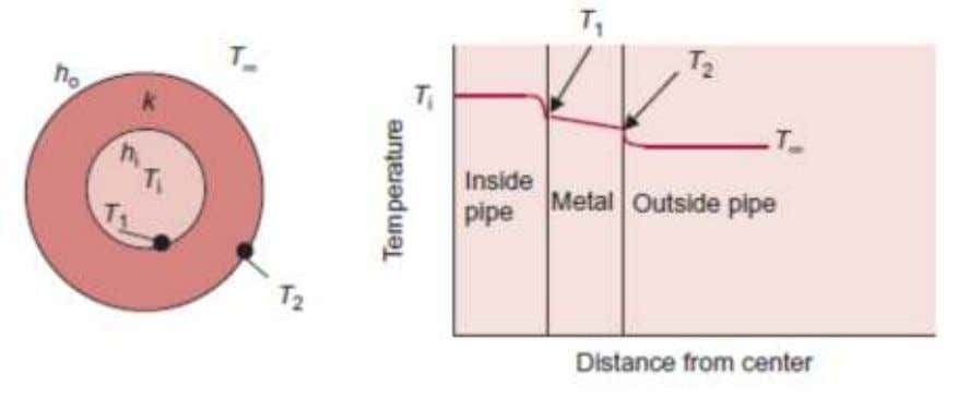 from the outer pipe surface to the surrounding environment Rate of heat transfer: ∆ ∑ ∞