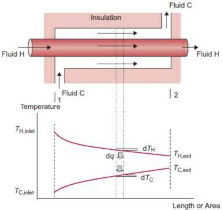 Log mean temperature difference (LMTD) Assumption: 1. Heat transfer is under steady-state conditions. 2. The overall