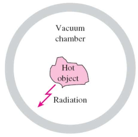 Radiation heat transfer Radiation: The energy emitted by matter in the form of electromagnetic waves (or