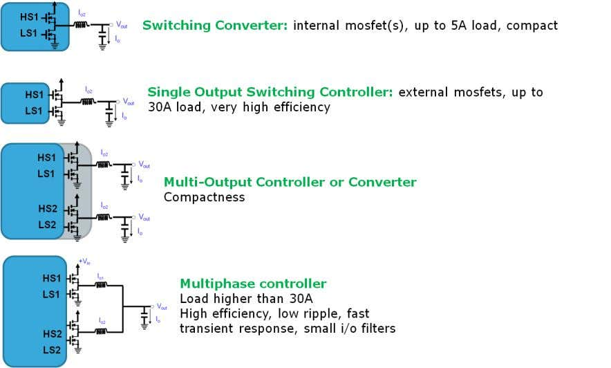 Switching Regulator vs. Linear Voltage Regulator Linear Regulator: No inductor MOSFET or Bipolar pass element <500mA