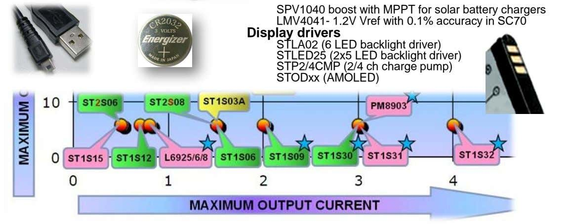 SPV1040 boost with MPPT for solar battery chargers LMV4041- 1.2V Vref with 0.1% accuracy in