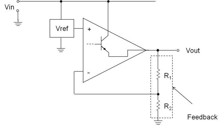 Voltage Regulator simplified block diagram Voltage regulators operate by comparing the output voltage to an internal