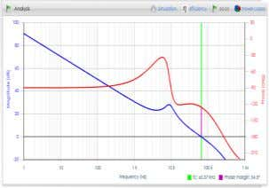 your design Waveforms simulator Loss distribution Bode plots Efficiency Simulates key voltage and current waveforms,