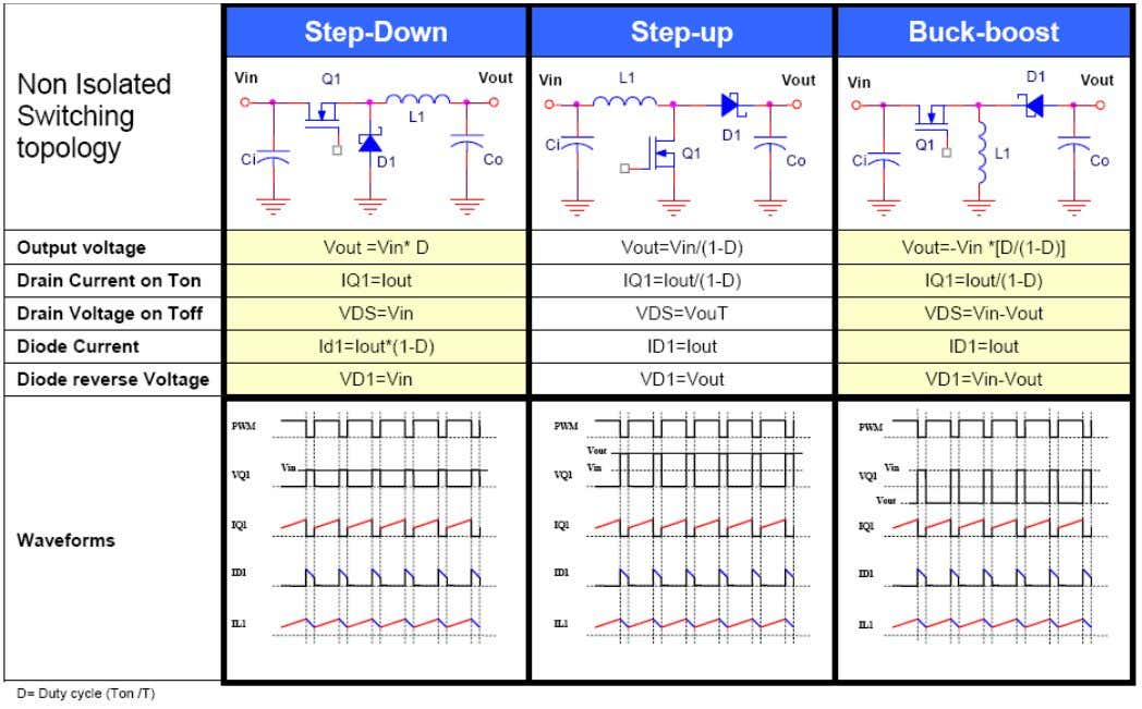 Classification of power switching topologies Source: APPLICATION BRIEF 0014 (N.Siciliano) 6