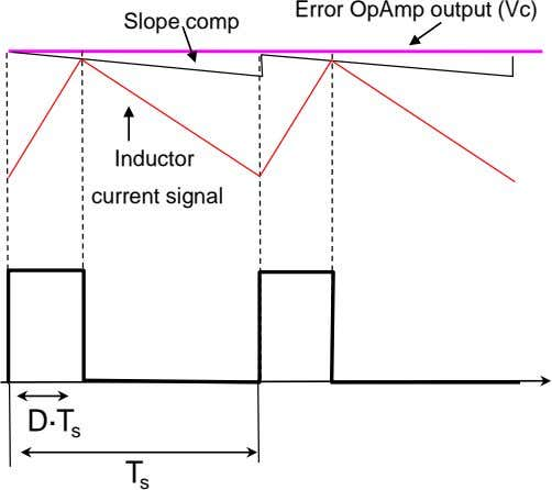 Error OpAmp output (Vc) Slope comp Inductor current signal D·T s T s