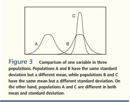 C A B Figure 3 comparison of one variable in three populations. Populations A and