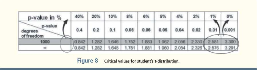 Figure 8 critical values for student's t-distribution.