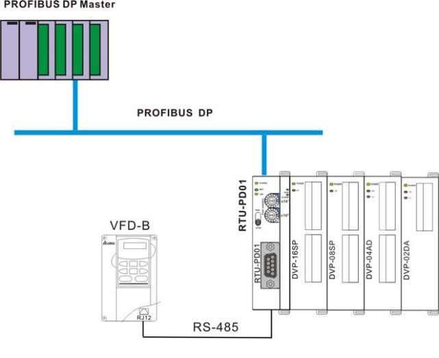 the slave. See the PROFIBUS DP network in the figure below. 2. Set the PROFIBUS address