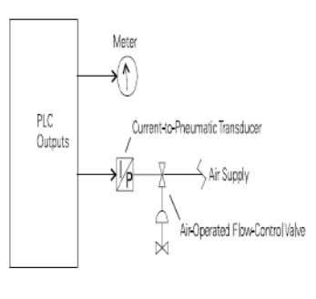 3.1.3.5. ANALOG OUTPUTS An analog output is an output signal that has a continuous signal. The