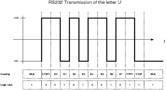 (Fig17. RS232 TRANSMISSION) 3.8.3. BAUD: This is simply the transmission speed measured in bits per second.