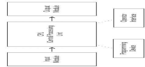 Computer/handheld programming panel). The common program language of PLC is ladder diagram. There are stronger functions