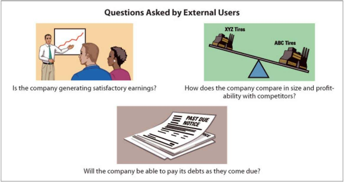 Uses and Users of Accounting Illustration 1-3 Questions asked by external Users The information needs and