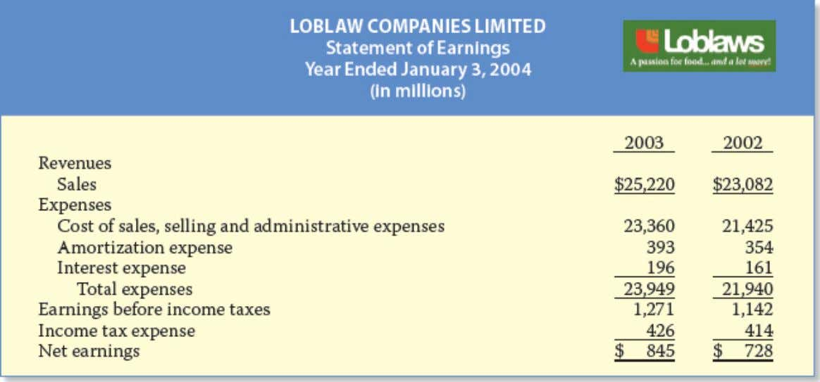 A Quick Look at Loblaws Financial Statements Illustration 1-9 Loblaw statement of earnings Statement of Retained