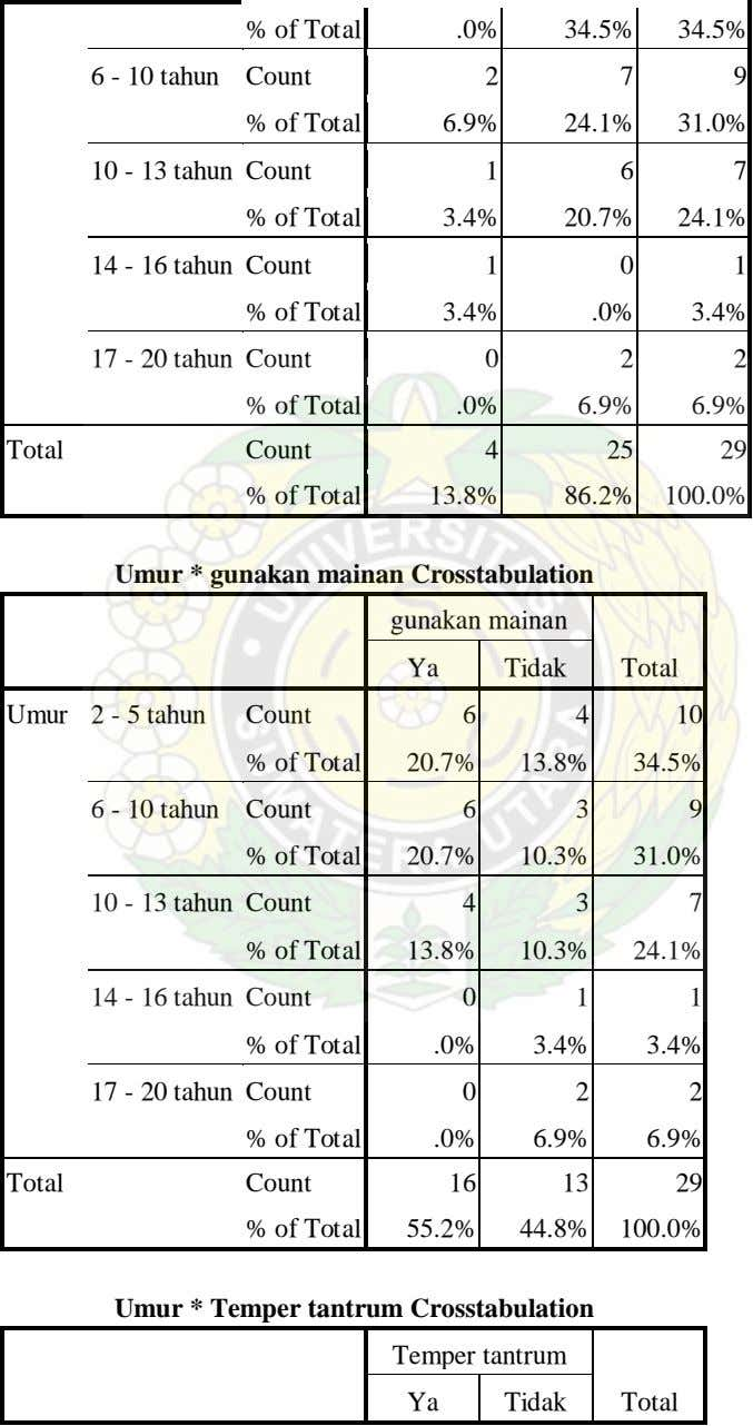 % of Total .0% 34.5% 34.5% 6 - 10 tahun Count 2 7 9 %