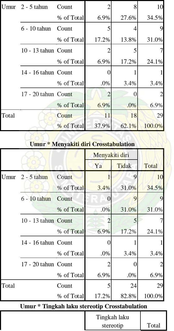 Umur 2 - 5 tahun Count 2 8 10 % of Total 6.9% 27.6% 34.5%