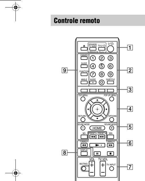 Controle remoto SPEAKERS TV AUDIO TV 1 BRAVIA Sync DIMMER 1 2 3 SLEEP 4