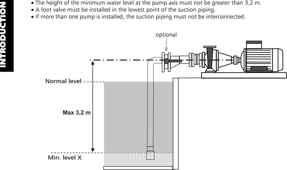 • The height of the minimum water level at the pump axis must not be