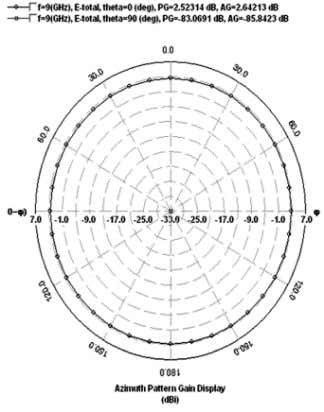 pattern gain are shown in Figures 8 and 9 respectively Fig. 4: Azimuthal Pattern Gain Display