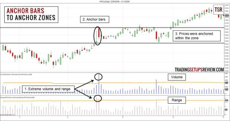Anchor Zones Trading Strategy 4 The steps are simple. 1. Find bars with extreme volume, range,