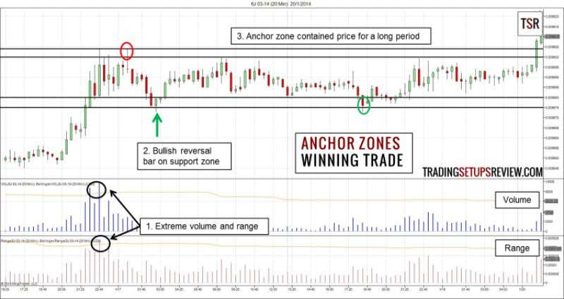 Anchor Zones Trading Examples Winning Trade - Bullish Trade The examples in L. A. Little's books