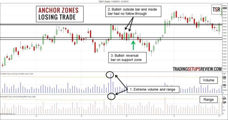 Zones Trading Strategy 6 Losing Trade - Bullish Trade This is a daily chart of EBAY.