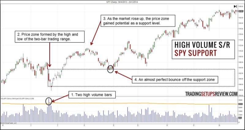 examples below. 3.1 High Volume Support/Resistance - SPY ETF The top panel shows the daily price