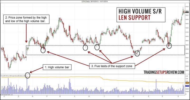 not always as neat. 3.2 High Volume Support/Resistance - LEN This chart shows the daily price