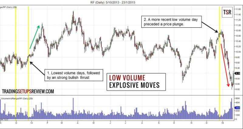 Chart Examples 1. Low-Volume Days Preceding Explosive Moves This chart shows the daily prices of Regions