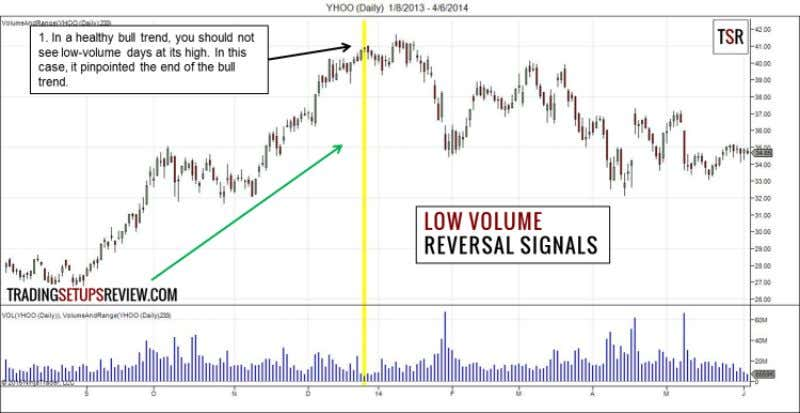 Explosive Moves 14 2. Low-Volume Days As Reversal Signals This chart shows the daily prices of