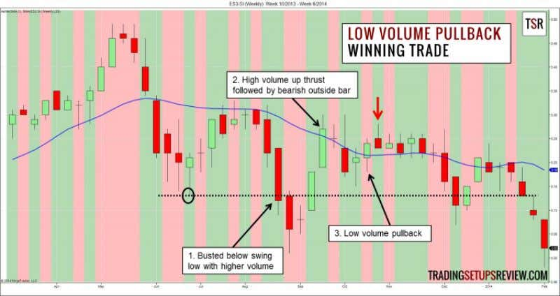 Volume Pullback Trading Examples Winning Trade - Short Setup This is a weekly chart of SPDR