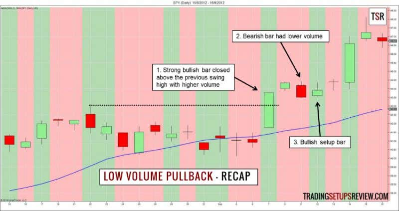 Low Volume Pullback Strategy (Expanded) 22 1. We want to see market interest (volume) at new