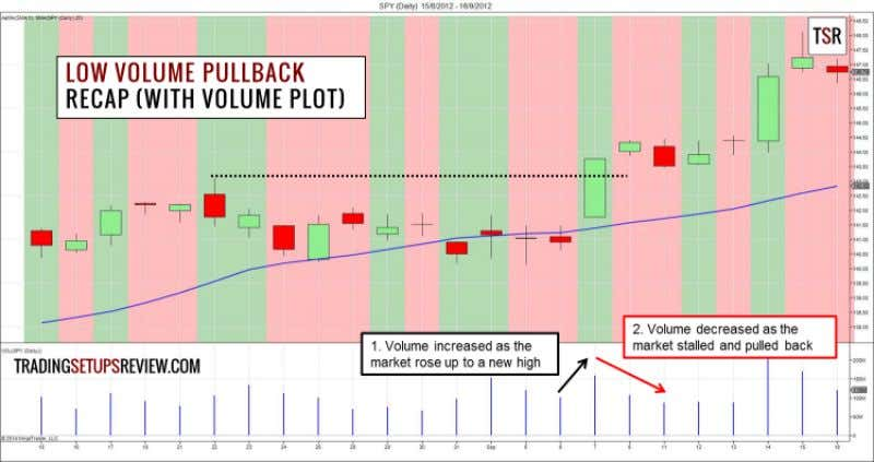 Low Volume Pullback Strategy (Expanded) 23 6.2 Expand - Low Volume Pullback Trading Setup In this