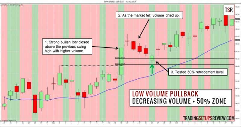 (Expanded) 25 Example 2 - 50% Pullback with Low Volume This chart shows the S&P 500