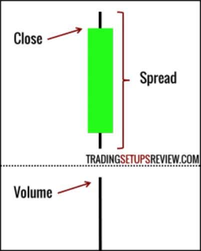 Your First Guide to Volume Spread Analysis (VSA) 29 Volume Spread Analysis (VSA) Breakdown In particular,
