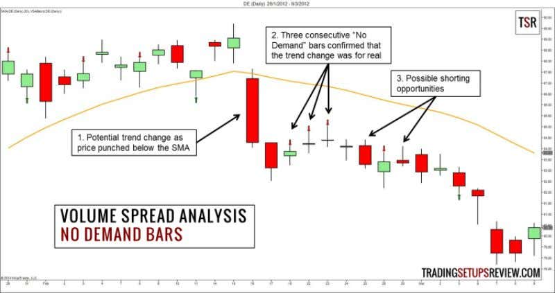 Analysis (VSA) 33 1. No Demand Bar - Potential Short Trade This chart shows the daily