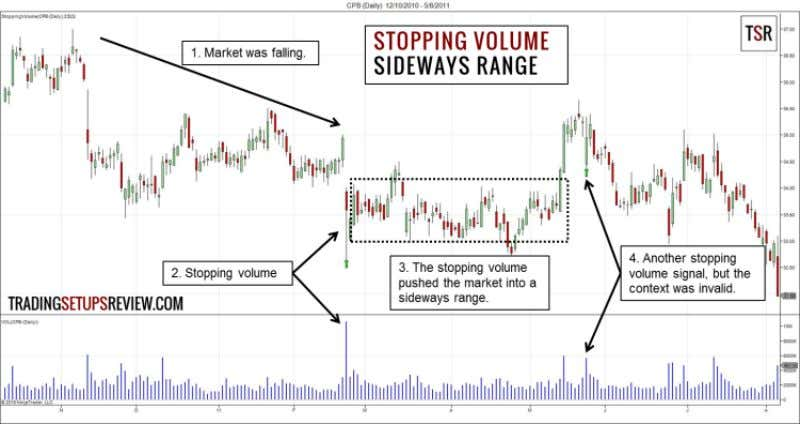 8.3 Three Stopping Volume Examples Sideways Price Action The chart above shows the daily price bars