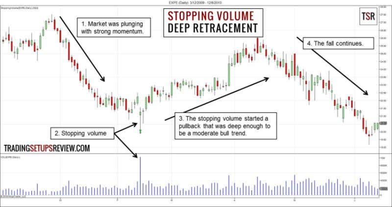 in Volume Spread Analysis (VSA)? 38 Deep Retracement This is a daily chart of Expedia Inc