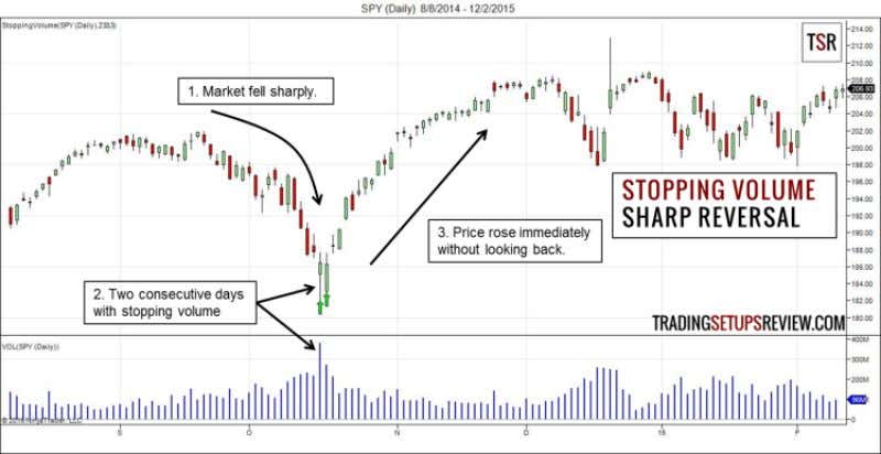 Volume in Volume Spread Analysis (VSA)? 39 Sharp Reversal This chart shows the recent price action