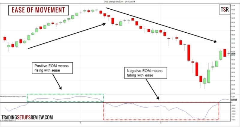 Ease of Movement Trading Strategy 42 9.1 Trading Rules - Ease of Movement In this strategy,