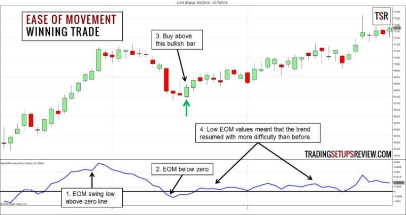 Ease of Movement Trading Examples Winning Trade - CAH Daily This is a daily chart of