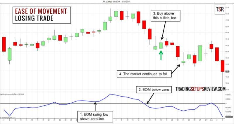 to keep our target conservative. Losing Trade - AA Daily The chart above shows the daily