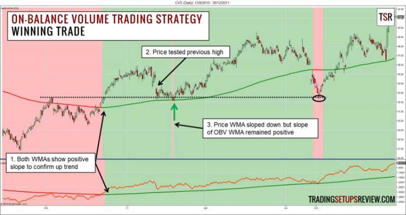 Volume Trading Examples Winning Trade - Long Trade This is a daily chart of CVS Caremark