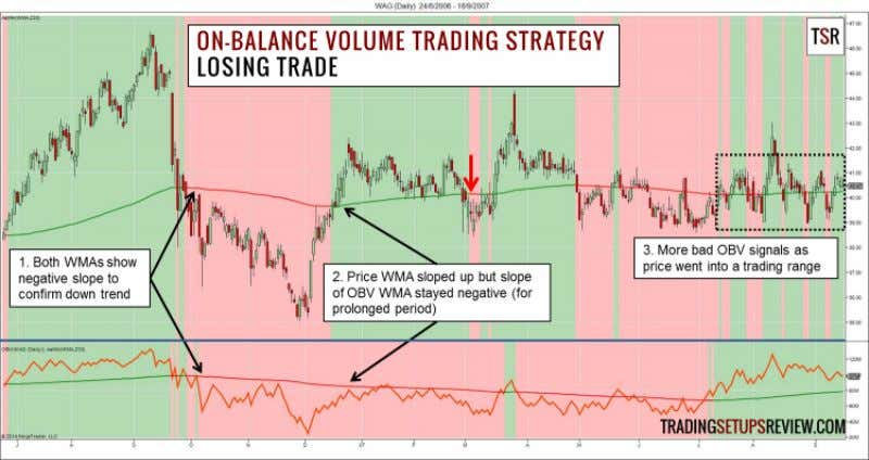 volume trading strat- egy. Losing Trade - Short Trade This daily chart of Walgreen Company (WAG
