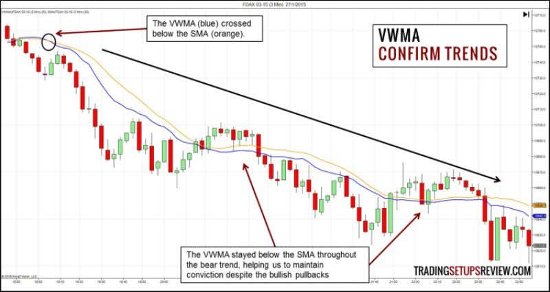 53 11.4 Examples - Interpreting the VWMA Confirm Trends The chart above shows the FDAX futures