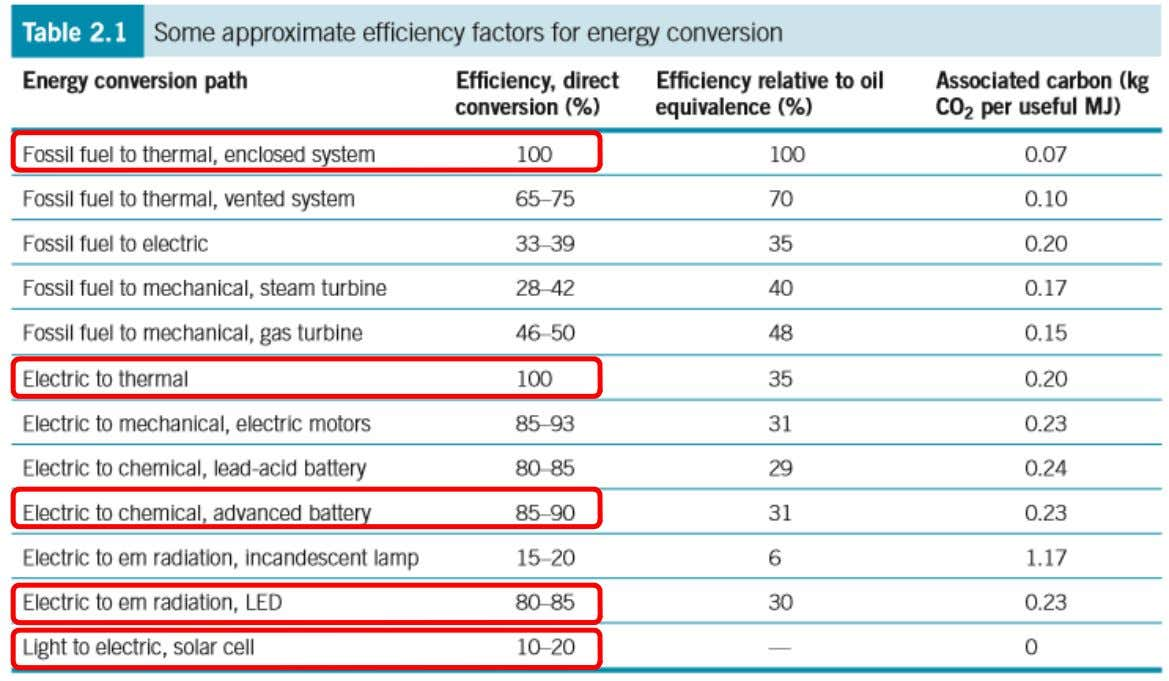 Energy conversion HTW, Materials and Environment A. Pfennig