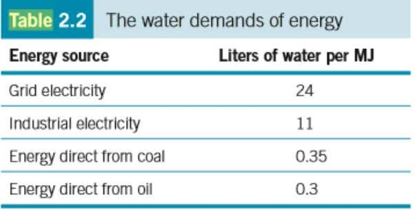 Water Usage HTW, Materials and Environment A. Pfennig
