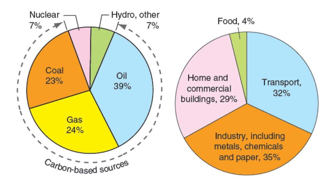 How energy is consumed HTW, Materials and Environment A. Pfennig Energy Production Sources Energy Distribution/Applications