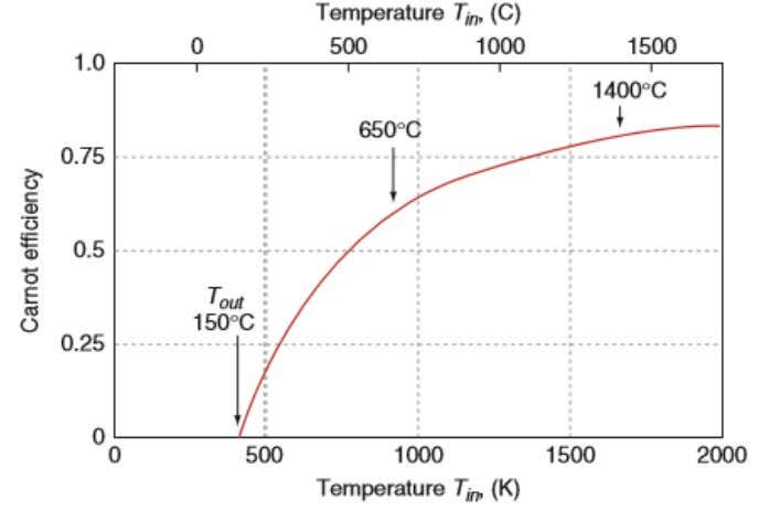 Energy conversion HTW, Materials and Environment A. Pfennig T = Input temperature T = Output temperature