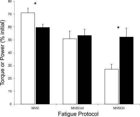 pendently demonstrates that the strength of the association Fig. 4. Fatigue for each protocol. Fatigue at